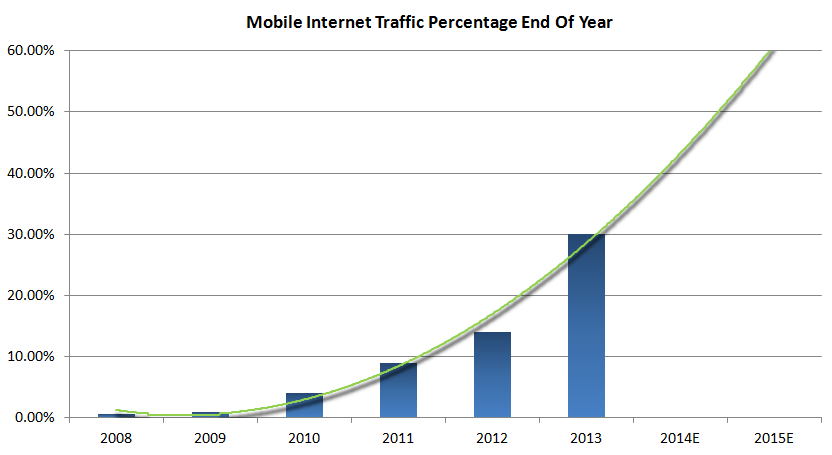 Strong mobile web traffic growth.